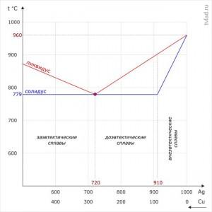 Диаграмма состояния сплавов Ag-Cu