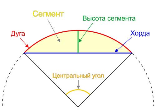 Как найти длину сектора круга
