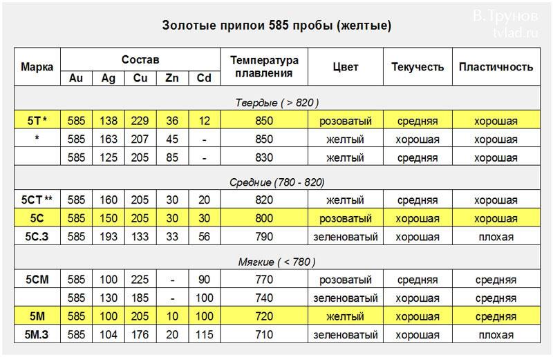 Золотые припои 585 пробы