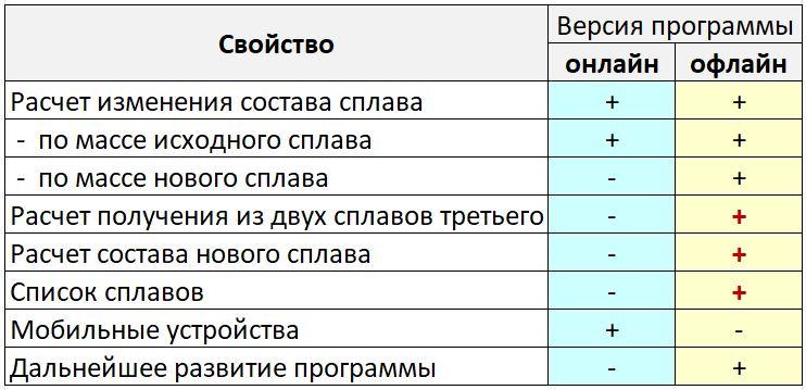 Таблица сравнения версий