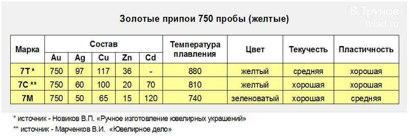 Золотые припои 750 пробы